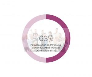 63% (1)